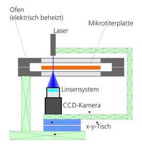 Messaufbau (schematisch) / Graphik: Fraunhofer LBF