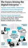 Software AG Survey: Big Data, Cloud and Process Management are Driving the Digital Enterprise