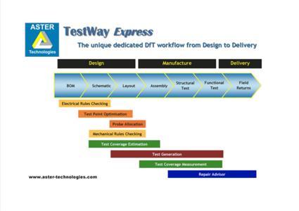 TestWay Express
