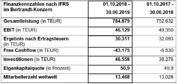 Finanzkennzahlen nach IFRS im Bertrandt-Konzern