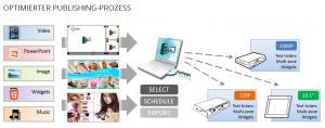 Signapps-Express: Optimierter Publishing-Prozess für Media-Player der XMP-Serie aus dem Hause IAdea Deutschland.