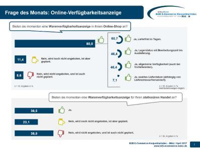 B2B E-Commerce Konjunkturindex - Zusatzfrage Verfügbarkeitsanzeige 03-04-2017