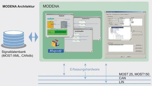 MODENA 5: Das neue Release erlaubt es u. a., ECU-Funktionen, ECU-Kommunikation und Embedded Systems am MOST150-Bussystem zu testen.