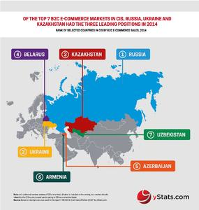 CIS B2C E-Commerce Market 2015.jpg