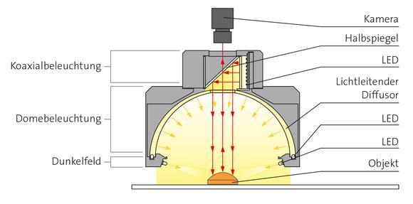 Die PDM-Beleuchtungen von CCS sorgen durch eine Kombination von diffuser, koaxialer und flachwinkeliger Beleuchtung für eine gleichmäßig diffuse Objektausleuchtung. Die neue Beleuchtung CCS PDM-150-15FC CCS-PDM-function: Die PDM-Beleuchtungen von CCS sorgen durch eine Kombination von diffuser, koaxialer und flachwinkeliger Beleuchtung für eine gleichmäßig diffuse Objektausleuchtung. Die neue Beleuchtung CCS PDM-150-15FC eignet sich aufgrund der ansteuerbaren Beleuchtungsfarbe besonders gut zum Lesen von UDI-Codes