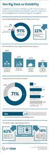 Von Big Data zu Datability