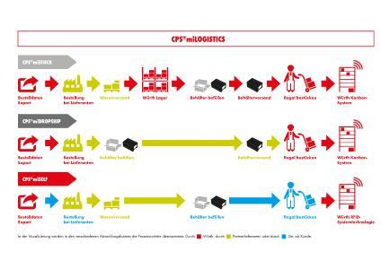 Mit CPS®miLOGISTICS nimmt Würth Industrie Service externe Lieferanten in das eigene Kanban-System auf. Kunden profitieren von einem geringeren Aufwand bei der Beschaffung und der Lieferantenverwaltung, einem ganzheitlichen Service für alle Artikel sowie Versorgungssicherheit