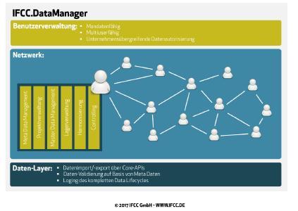 Der IFCC.DataManager bereitet die Zukunft vor / Foto IFCC GmbH