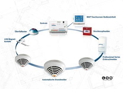 Alles in einem: Bosch erweitert Modular Alarm Platform 5000 und vereinfacht Integration von Brandschutz