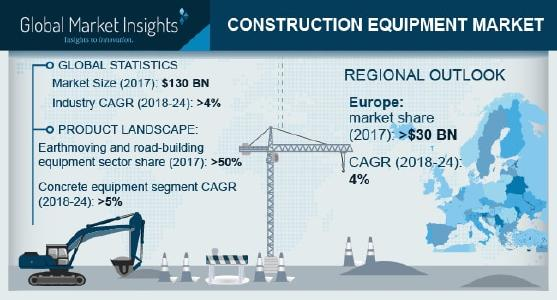 Construction Equipment (Machinery) Market To Reach $170 Bn By 2024