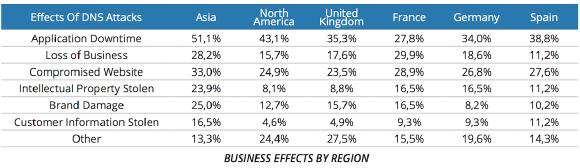 business impact regions