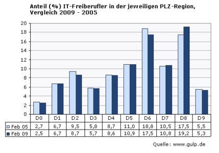 Stundensatzauswertung - Vergleich 2009 - 2005