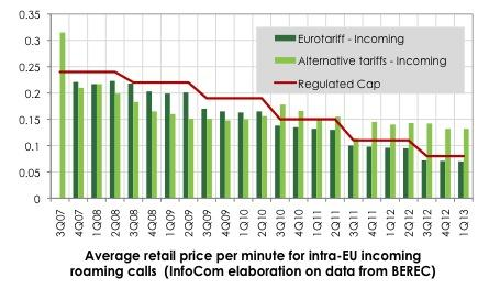 Average retail price per minute for intra-EU incoming roaming calls (InfoCom elaboration on data from BEREC)