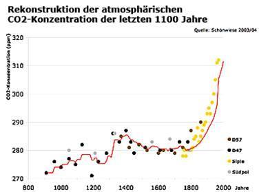 Atmosphärische CO2 Konzentration