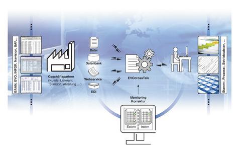 Automatisierter Informations- und Datenaustausch mit EVOcrossTALK