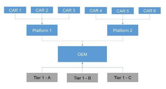 Bild 1: Fahrzeugplattform
