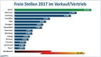 So viele freie Stellen im Verkauf/Vertrieb gab es 2017 in den 14 größten deutschen Städten (Grafik: Yourfirm).