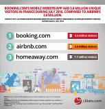 Online travel sales in Europe increase but other global areas grow faster, says yStats.com report