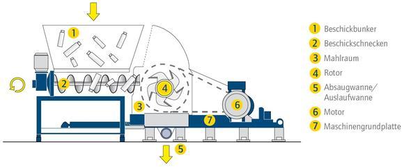 Herbold Schneidmühle Baureihe SB - Schema