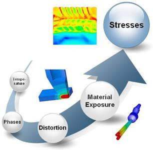 Challenges encountered during the numerical simulation of welding processes