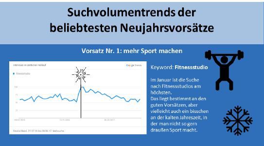 Infografik Suchvolumentrends Neujahrsvorsätze.png