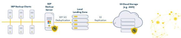 Grafik - Replikation in die S3 Cloud (Quelle SEP AG)