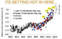 El Nino führt zu Nahrungsengpässen