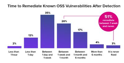 2020 State of the Software Supply Chain Report -> Time to Remediate Known OSS Vulnerabilities After Detection