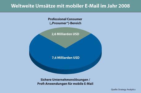"""Der """"Professional Consumer""""-Markt ist noch kleiner als der Markt für Unternehmenslösungen, rückt 2008 aber verstärkt in den Fokus von Anbietern mobiler E-Mail-Lösungen."""