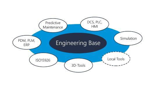 Bindungsfähig: EBs Offenheit für Integrationen aller Art unterstützt den kompletten Lebenszyklus von Maschinen und Anlagen (© AUCOTEC AG)