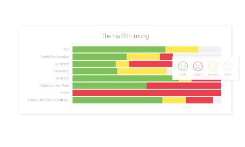 Neu eintreffende Datensätze werden automatisch bestimmten Themengebieten zugeordnet und nach Emotionen ausgewertet, also nach neutraler, positiver, negativer oder gemischter Stimmung. Quelle: Qualtrics