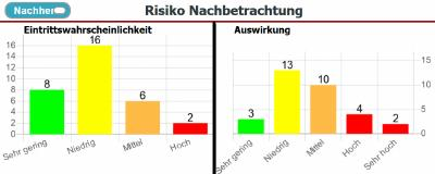 Abbildung 5: Dashboard - Risiko Nachbetrachtung