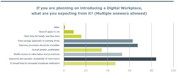 Expectations for the Digital Workplace, © United Planet GmbH, Printout free of charge
