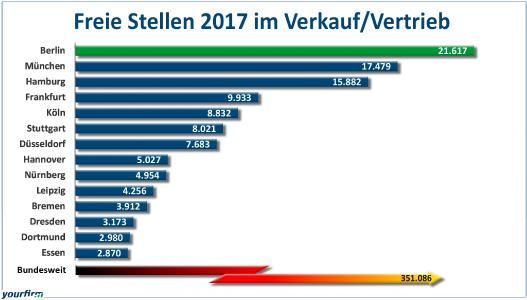 So viele freie Stellen im Verkauf/Vertrieb gab es 2017 in den 14 größten deutschen Städten (Grafik: Yourfirm)