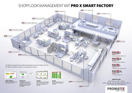 Innovatives Smart Factory System der Promatix GmbH ermöglicht Digitalisierung selbst alter Industriemaschinen und sorgt somit für höhere Umsätze