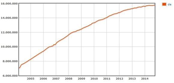 Anzahl der registrierten .de-Domains