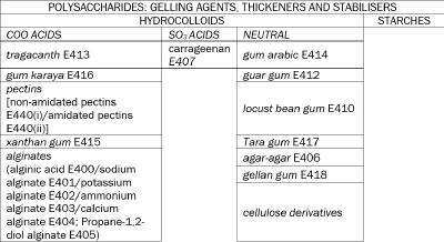 POLYSACCHARIDES: GELLING AGENTS, THICKENERS AND STABILISERS
