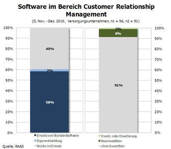 Software im Bereich Customer Relationship Management