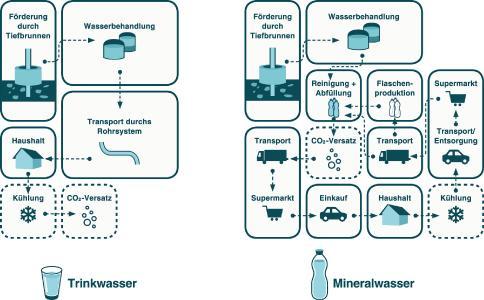 Prozessschema zur Wasserbereitstellung von Trink- und Mineralwasser / Quelle: a tip: tap e.V.