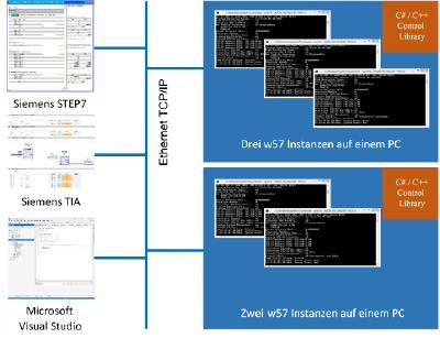 ABC X-CPU-4 w57 - Die Software für Anlagensteuerung und - simulation auf Windows Basis