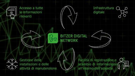 BITZER Digital Network a colpo d'occhio