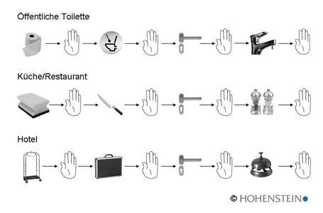 Szenarien einer möglichen Keimübertragung von einer Infektionsquelle über Hände und verschiedene Oberflächen von Person zu Person. © Hohenstein Institute