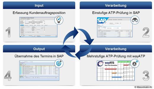 Prozessablauf der mehrstufigen ATP-Prüfung mit wayATP@SAP (Bildquelle: Wassermann AG)