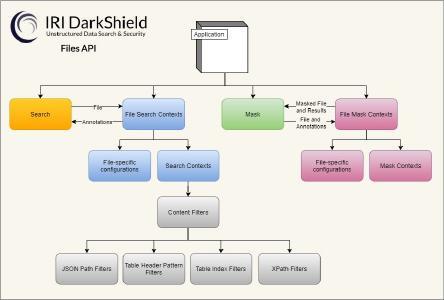 """Bei so vielen personenbezogenen Daten (PII) und anderen sensiblen Daten, die in unstrukturierten (oder sogenannten """"Dark Data"""") Dateien versteckt sind, benötigen Sie eine Möglichkeit, diese PII effizient zu finden, zu berichten und zu maskieren, wo immer sie sich befinden. IRI DarkShield tut all dies, damit Sie Ihre Geschäftsregeln und Datenschutzgesetze in Bezug auf diese Daten einhalten können."""