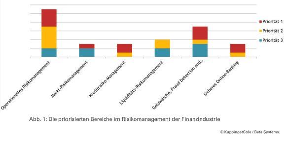 (Abbildung 1) Die priorisierten Bereiche im Risikomanagement der Finanzindustrie