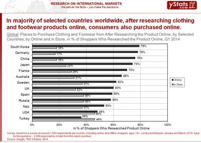 Clothing Shoppers Seek Seamless Online-Offline Experience