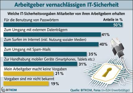 Arbeitgeber vernachlässigen IT-Sicherheit