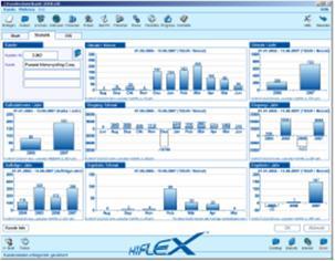 """Informations-Cockpit """"EIS"""" im Hiflex MIS.Die Erweiterung in der Hiflex Kundendatenbank dient dem dynamischen Generieren von Tabellen und Grafiken,in denen wichtige Daten und Auswertungen aus dem Hiflex MIS anschaulich und auf Knopfdruck aufbereitet werden"""
