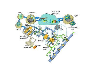 Schematische Darstellung einer Laser-Sinter-Produktionslinie, mit der sich das POLYLINE Projekt befasst. (Quelle: G. Katsimitsoulias, Fraunhofer IML)