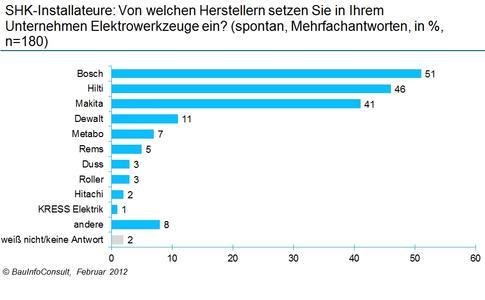Am liebsten bohren und schrauben SHK-Installateure mit Bosch und Hilti / (c) BauInfo Consult, Februar 2012